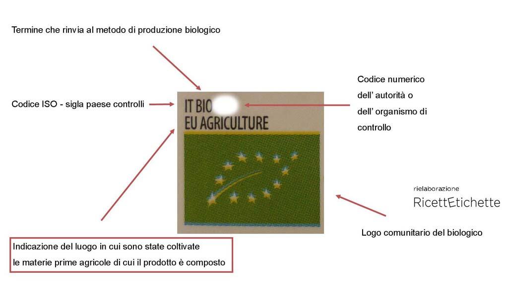 infografica bevanda riso bilogico